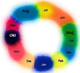 barve in meseci